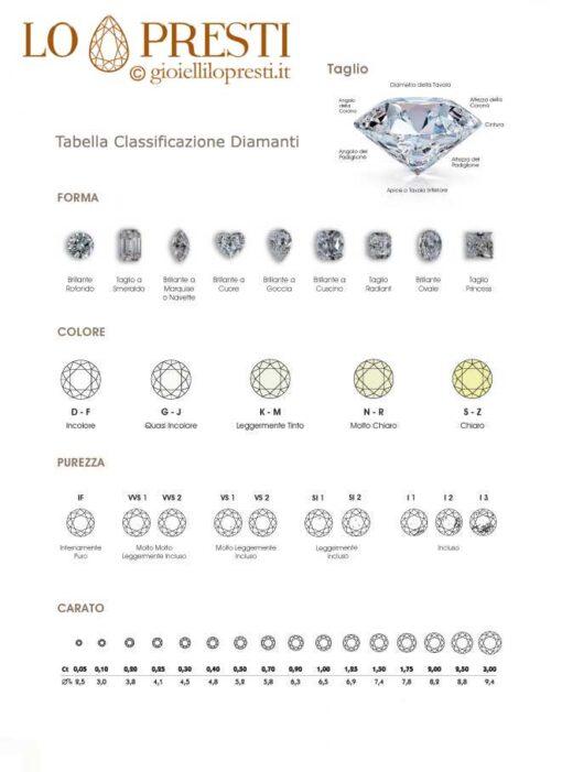 diamanti caratteristiche 4c tabella caratteristiche classifificazione diamanti